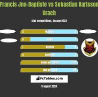 Francis Jno-Baptiste vs Sebastian Karlsson Grach h2h player stats