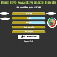 Daniel Hoyo-Kowalski vs Andrzej Niewulis h2h player stats