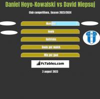 Daniel Hoyo-Kowalski vs David Niepsuj h2h player stats