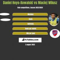 Daniel Hoyo-Kowalski vs Maciej Wilusz h2h player stats