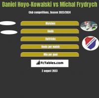 Daniel Hoyo-Kowalski vs Michal Frydrych h2h player stats