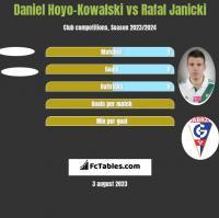 Daniel Hoyo-Kowalski vs Rafal Janicki h2h player stats