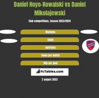 Daniel Hoyo-Kowalski vs Daniel Mikolajewski h2h player stats