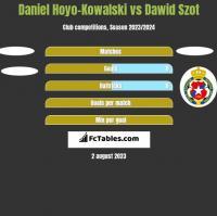 Daniel Hoyo-Kowalski vs Dawid Szot h2h player stats