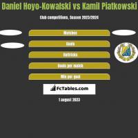 Daniel Hoyo-Kowalski vs Kamil Piatkowski h2h player stats