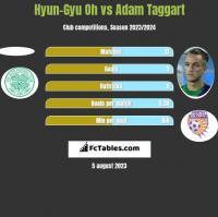 Hyun-Gyu Oh vs Adam Taggart h2h player stats