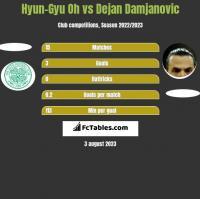Hyun-Gyu Oh vs Dejan Damjanovic h2h player stats