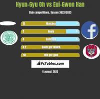 Hyun-Gyu Oh vs Eui-Gwon Han h2h player stats