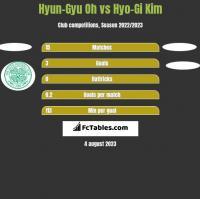Hyun-Gyu Oh vs Hyo-Gi Kim h2h player stats