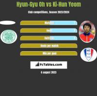 Hyun-Gyu Oh vs Ki-Hun Yeom h2h player stats