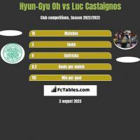Hyun-Gyu Oh vs Luc Castaignos h2h player stats