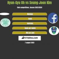 Hyun-Gyu Oh vs Seung-Joon Kim h2h player stats