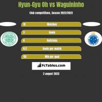 Hyun-Gyu Oh vs Waguininho h2h player stats