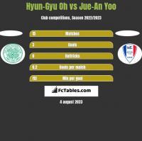 Hyun-Gyu Oh vs Jue-An Yoo h2h player stats