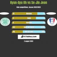 Hyun-Gyu Oh vs Se-Jin Jeon h2h player stats
