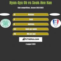 Hyun-Gyu Oh vs Seok-Hee Han h2h player stats