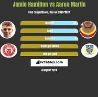 Jamie Hamilton vs Aaron Martin h2h player stats