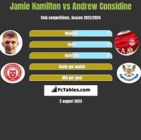 Jamie Hamilton vs Andrew Considine h2h player stats