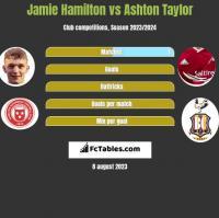 Jamie Hamilton vs Ashton Taylor h2h player stats