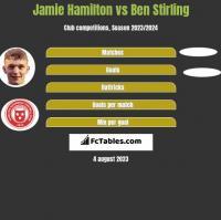 Jamie Hamilton vs Ben Stirling h2h player stats