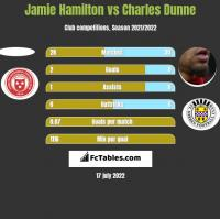 Jamie Hamilton vs Charles Dunne h2h player stats