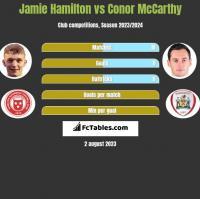 Jamie Hamilton vs Conor McCarthy h2h player stats