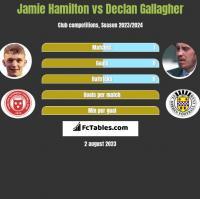 Jamie Hamilton vs Declan Gallagher h2h player stats