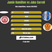 Jamie Hamilton vs Jake Carroll h2h player stats