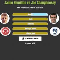 Jamie Hamilton vs Joe Shaughnessy h2h player stats