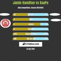 Jamie Hamilton vs KaaPo h2h player stats