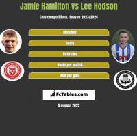Jamie Hamilton vs Lee Hodson h2h player stats