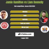 Jamie Hamilton vs Liam Donnelly h2h player stats