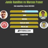 Jamie Hamilton vs Marcus Fraser h2h player stats