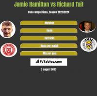 Jamie Hamilton vs Richard Tait h2h player stats