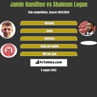 Jamie Hamilton vs Shaleum Logan h2h player stats