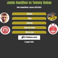 Jamie Hamilton vs Tommy Hoban h2h player stats