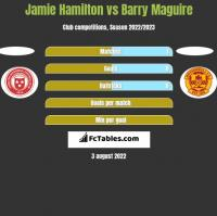 Jamie Hamilton vs Barry Maguire h2h player stats