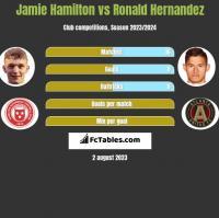 Jamie Hamilton vs Ronald Hernandez h2h player stats