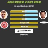 Jamie Hamilton vs Sam Woods h2h player stats