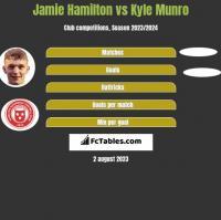Jamie Hamilton vs Kyle Munro h2h player stats