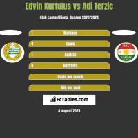 Edvin Kurtulus vs Adi Terzic h2h player stats