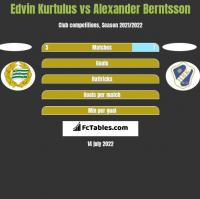 Edvin Kurtulus vs Alexander Berntsson h2h player stats