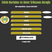Edvin Kurtulus vs Amer Eriksson-Ibragic h2h player stats