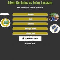 Edvin Kurtulus vs Peter Larsson h2h player stats