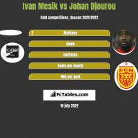 Ivan Mesik vs Johan Djourou h2h player stats