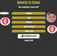 Roberto vs Bruno h2h player stats