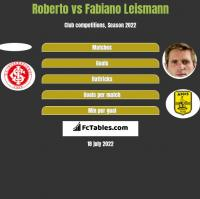 Roberto vs Fabiano Leismann h2h player stats