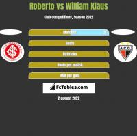 Roberto vs William Klaus h2h player stats