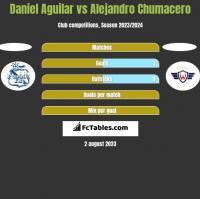 Daniel Aguilar vs Alejandro Chumacero h2h player stats