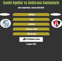 Daniel Aguilar vs Anderson Santamaria h2h player stats